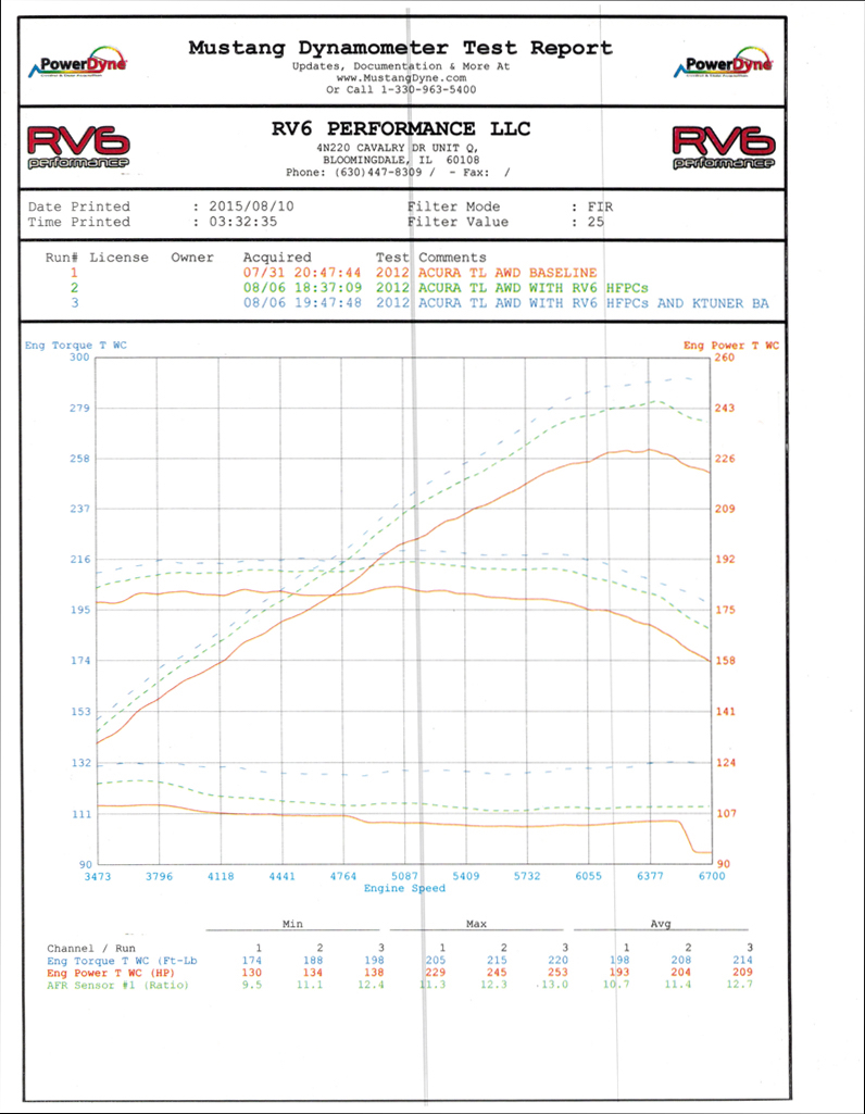 TL SH-AWD AT Dyno